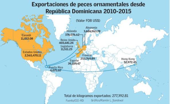 exportacionpeces